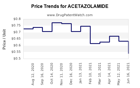 Drug Price Trends for ACETAZOLAMIDE