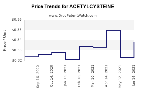 Drug Price Trends for ACETYLCYSTEINE