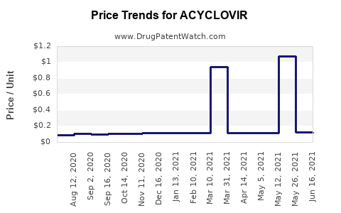 Drug Price Trends for ACYCLOVIR