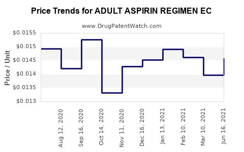 Drug Price Trends for ADULT ASPIRIN REGIMEN EC