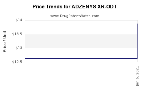 Drug Prices for ADZENYS XR-ODT