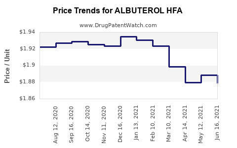 Drug Price Trends for ALBUTEROL HFA