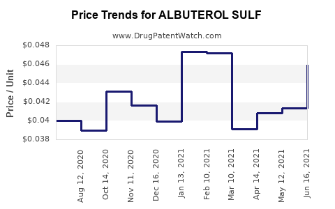 Drug Price Trends for ALBUTEROL SULF