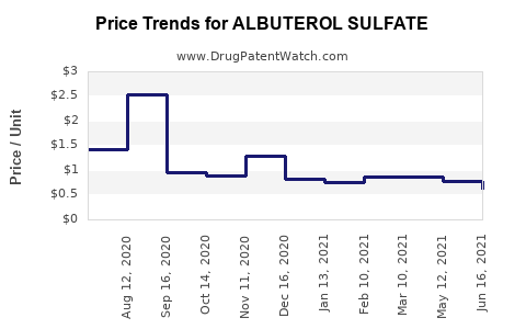 Drug Prices for ALBUTEROL SULFATE