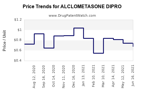 Drug Price Trends for ALCLOMETASONE DIPRO