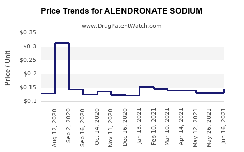 Drug Price Trends for ALENDRONATE SODIUM
