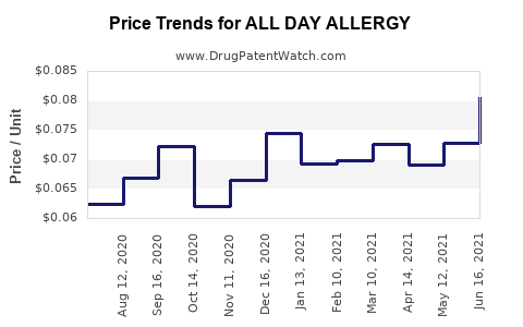 Drug Price Trends for ALL DAY ALLERGY