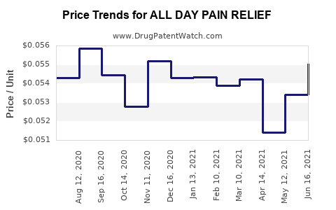 Drug Price Trends for ALL DAY PAIN RELIEF