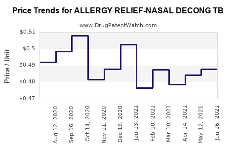 Drug Price Trends for ALLERGY RELIEF-NASAL DECONG TB