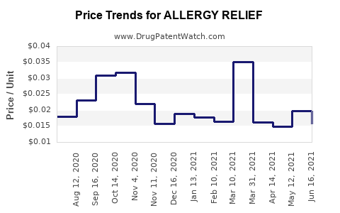 Drug Price Trends for ALLERGY RELIEF