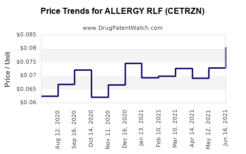 Drug Price Trends for ALLERGY RLF (CETRZN)