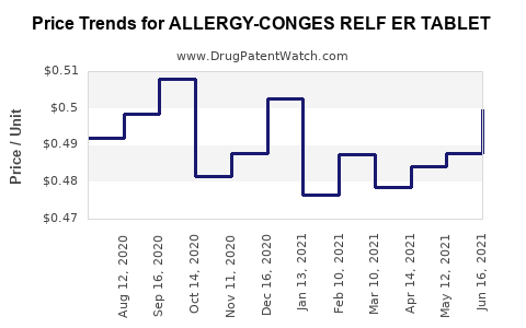 Drug Price Trends for ALLERGY-CONGES RELF ER TABLET