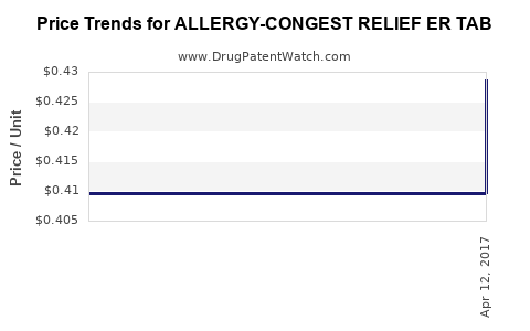 Drug Price Trends for ALLERGY-CONGEST RELIEF ER TAB