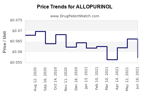 Drug Price Trends for ALLOPURINOL