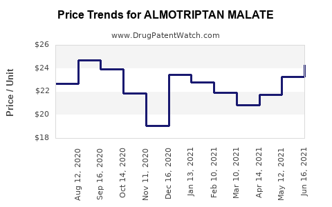 Drug Prices for ALMOTRIPTAN MALATE