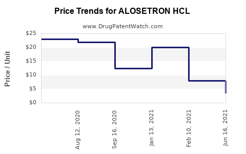 Drug Price Trends for ALOSETRON HCL
