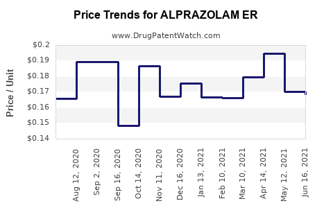 Drug Price Trends for ALPRAZOLAM ER