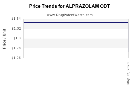 Drug Price Trends for ALPRAZOLAM ODT
