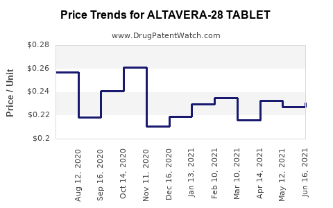 Drug Price Trends for ALTAVERA-28 TABLET