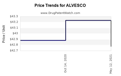 Drug Prices for ALVESCO