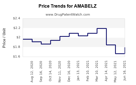 Drug Prices for AMABELZ