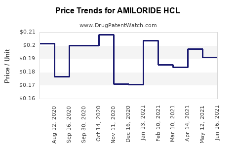 Drug Price Trends for AMILORIDE HCL