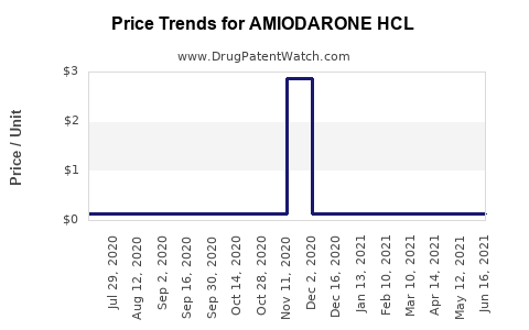 Drug Price Trends for AMIODARONE HCL