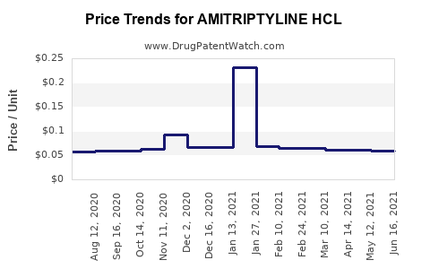 Drug Price Trends for AMITRIPTYLINE HCL