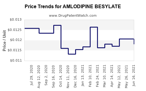 Drug Price Trends for AMLODIPINE BESYLATE