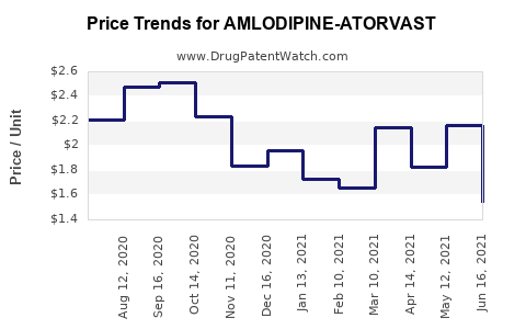 Drug Price Trends for AMLODIPINE-ATORVAST