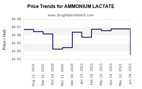 Drug Price Trends for AMMONIUM LACTATE