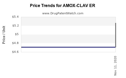 Drug Price Trends for AMOX-CLAV ER