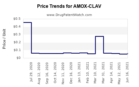 Drug Price Trends for AMOX-CLAV