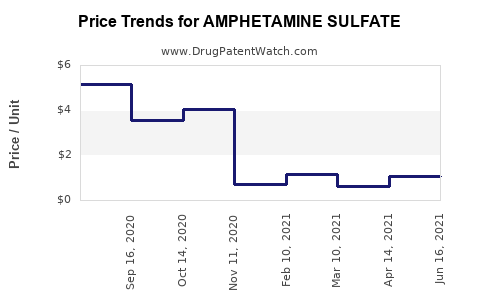 Drug Price Trends for AMPHETAMINE SULFATE