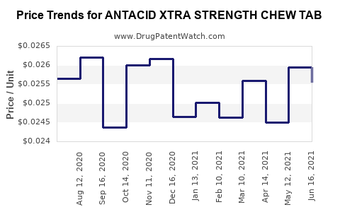 Drug Price Trends for ANTACID XTRA STRENGTH CHEW TAB