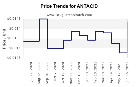 Drug Price Trends for ANTACID