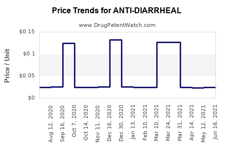 Drug Price Trends for ANTI-DIARRHEAL