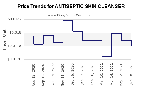 Drug Price Trends for ANTISEPTIC SKIN CLEANSER