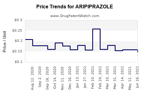 Drug Prices for ARIPIPRAZOLE