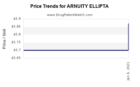 Drug Price Trends for ARNUITY ELLIPTA