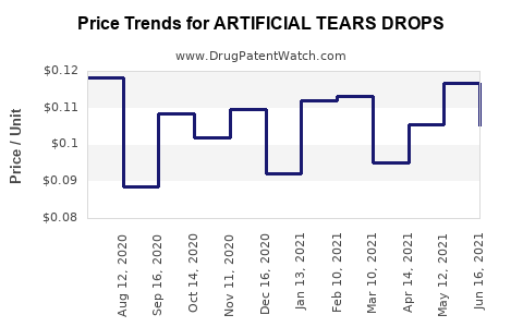 Drug Price Trends for ARTIFICIAL TEARS DROPS