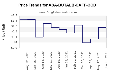 Drug Price Trends for ASA-BUTALB-CAFF-COD #3 CAPSULE
