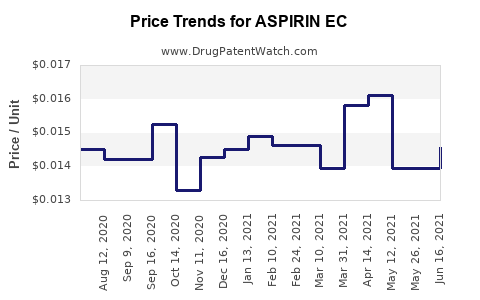 Drug Price Trends for ASPIRIN EC