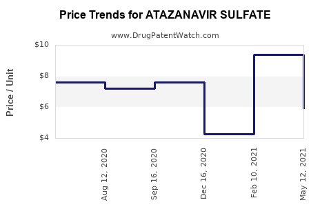Drug Prices for ATAZANAVIR SULFATE
