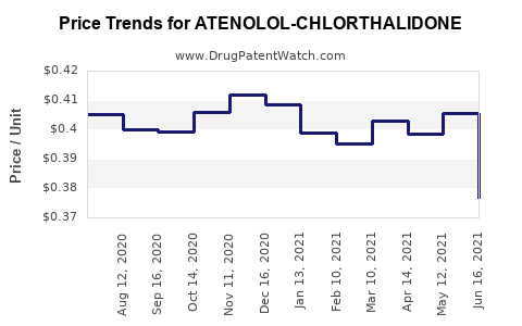 Drug Price Trends for ATENOLOL-CHLORTHALIDONE