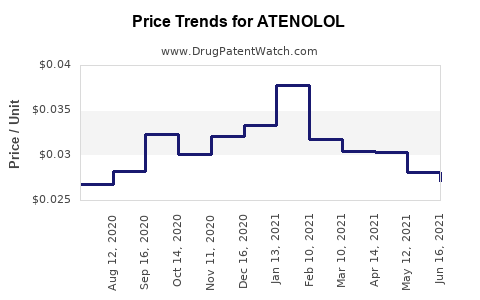 Drug Price Trends for ATENOLOL
