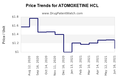 Drug Price Trends for ATOMOXETINE HCL