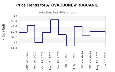 Drug Price Trends for ATOVAQUONE-PROGUANIL