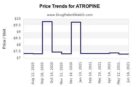 Drug Prices for ATROPINE
