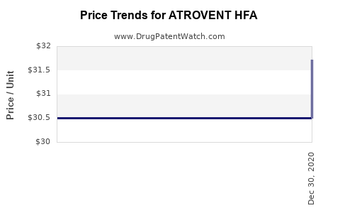 Drug Prices for ATROVENT HFA